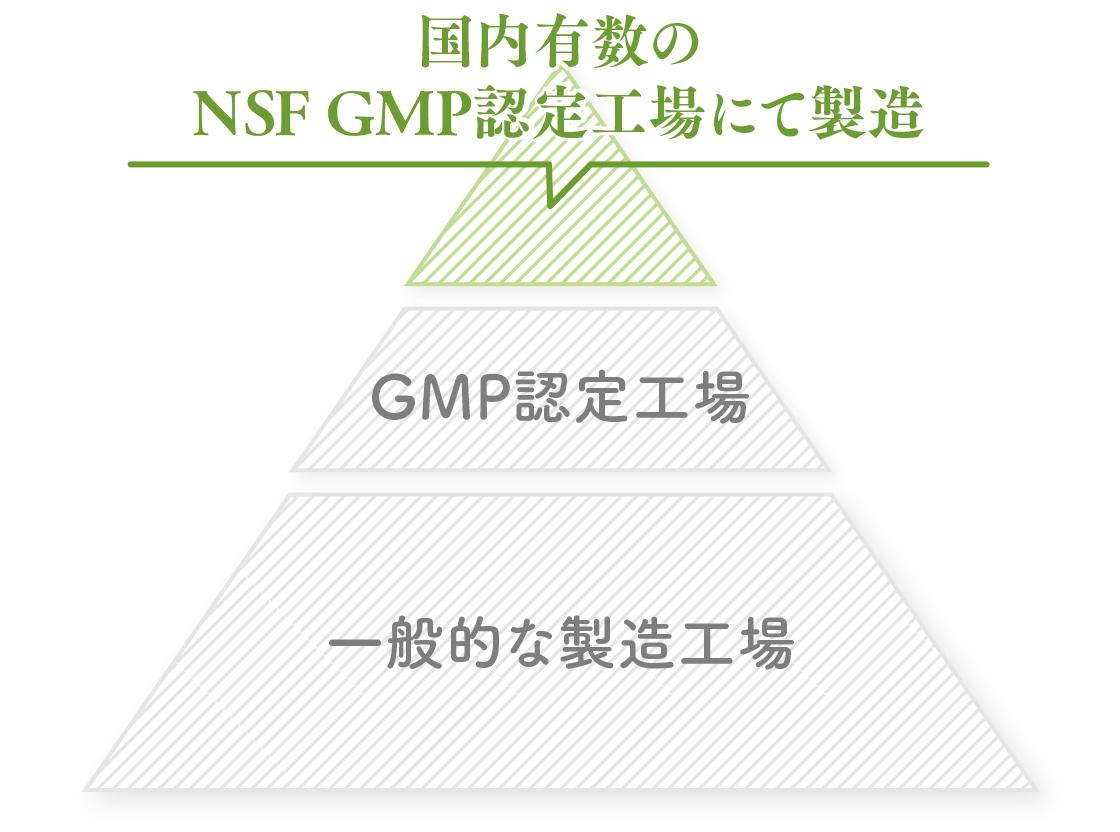 プレミンは国内有数のNSF GMP認定工場にて製造
